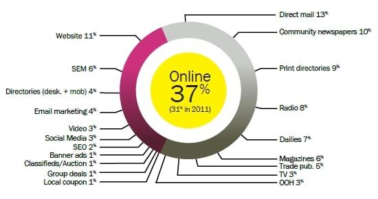 Canadian Media Spending