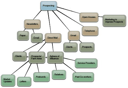 Realtor Prospecting Mind Map