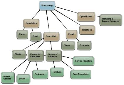 Realtor Prospecting Mind Map