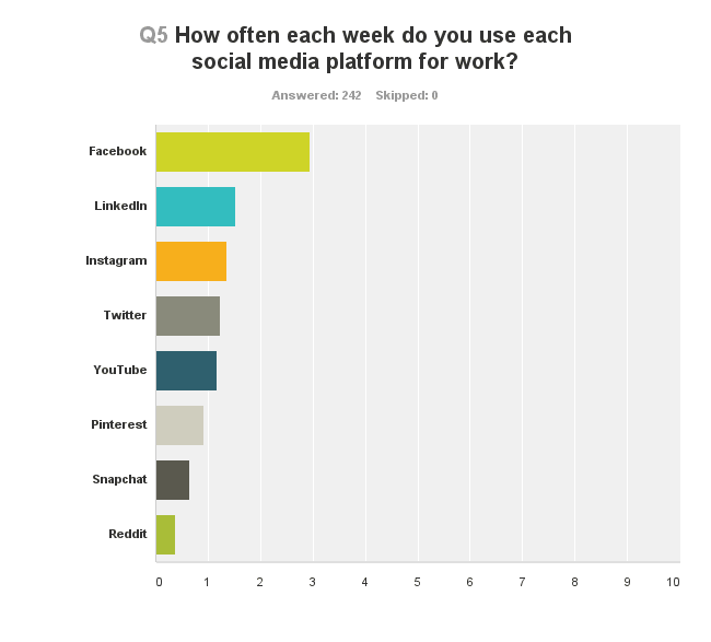 How often each week