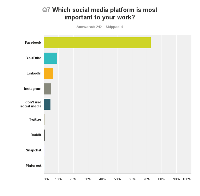 What social media platforms are agents using